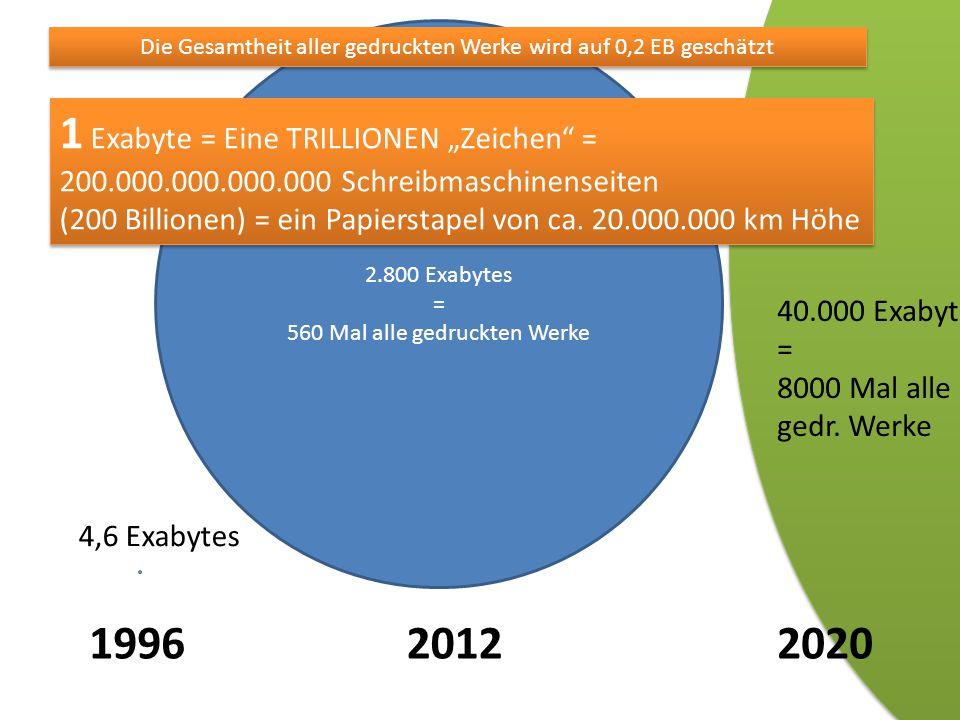 19962012 2.800 Exabytes = 560 Mal alle gedruckten Werke 4,6 Exabytes 40.000 Exabytes = 8000 Mal alle gedr.