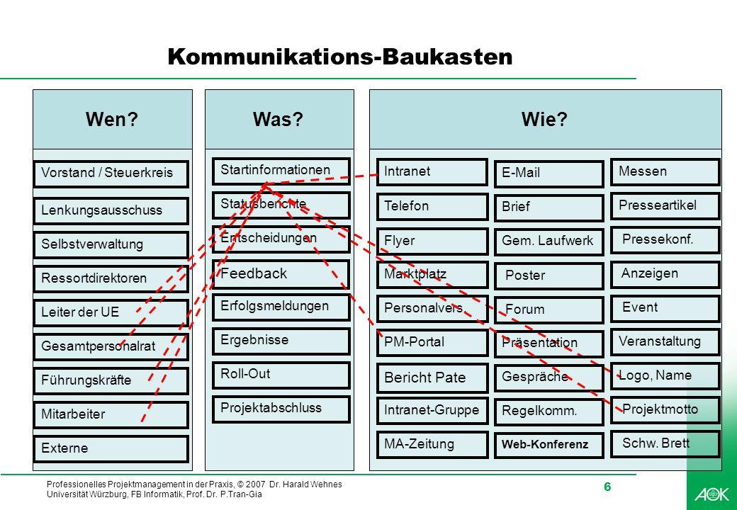 Professionelles Projektmanagement in der Praxis, © 2007 Dr. Harald Wehnes Universität Würzburg, FB Informatik, Prof. Dr. P.Tran-Gia 6 Wie?Was? Startin
