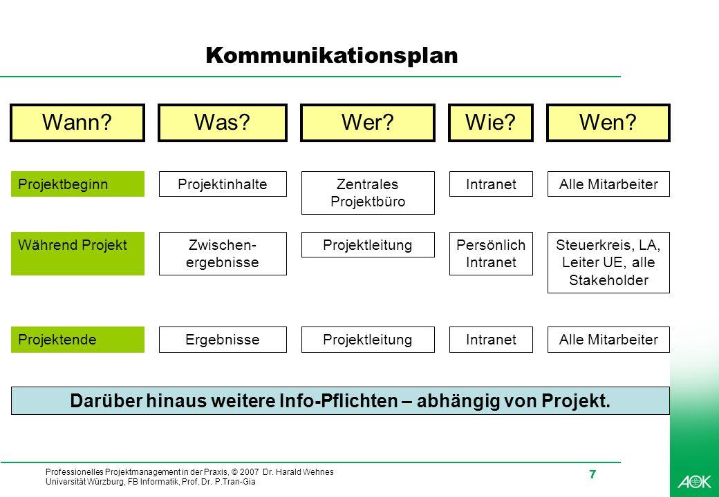 Professionelles Projektmanagement in der Praxis, © 2007 Dr. Harald Wehnes Universität Würzburg, FB Informatik, Prof. Dr. P.Tran-Gia 7 Kommunikationspl