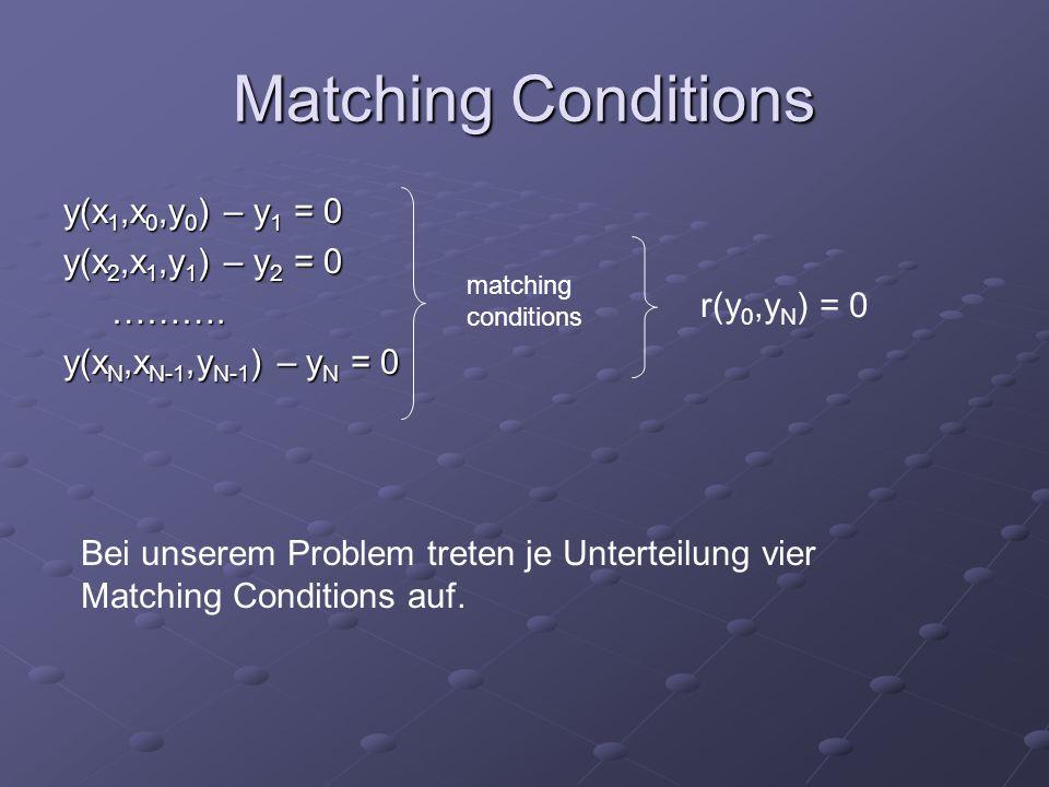 Matching Conditions y(x 1,x 0,y 0 ) – y 1 = 0 y(x 2,x 1,y 1 ) – y 2 = 0 ……….