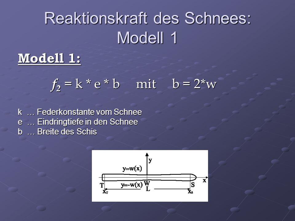 Reaktionskraft des Schnees: Modell 1 Modell 1: f 2 = k * e * b mit b = 2*w k … Federkonstante vom Schnee e … Eindringtiefe in den Schnee b … Breite des Schis