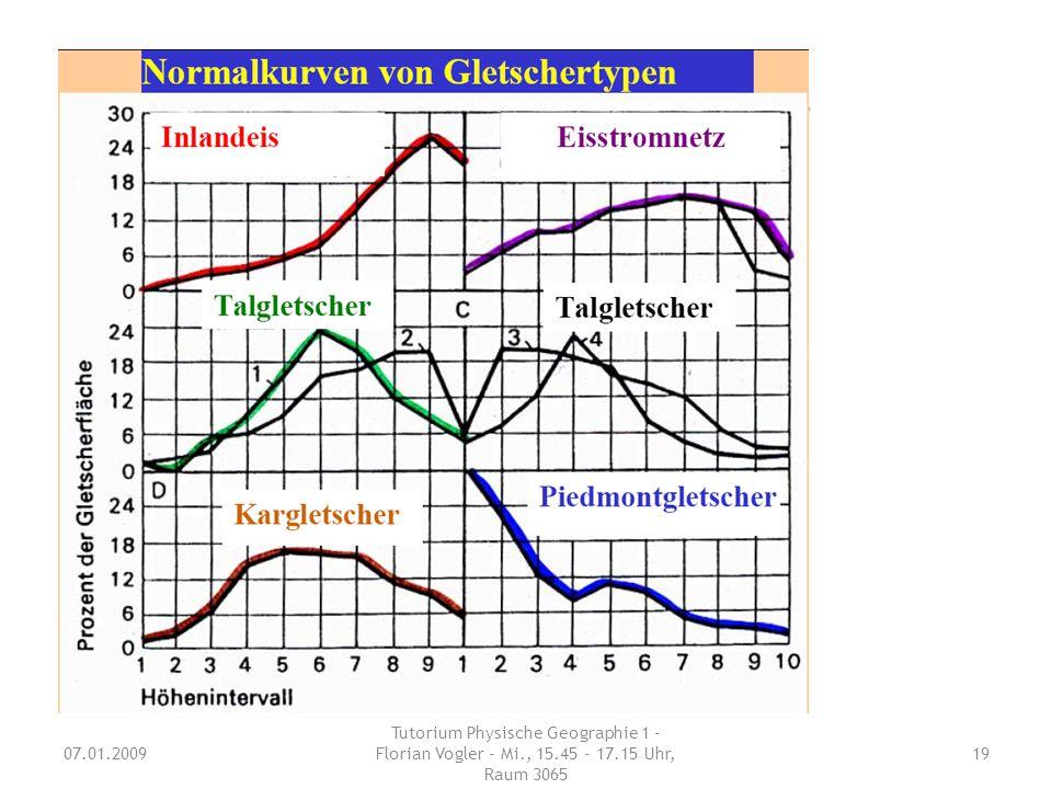 geomorphologisch: – Reliefübergeordnet – Reliefuntergeordnet – Eisstromnetz thermisch (Fließgeschwindigkeit V): – temperiert: viskos-plastisches Fließ