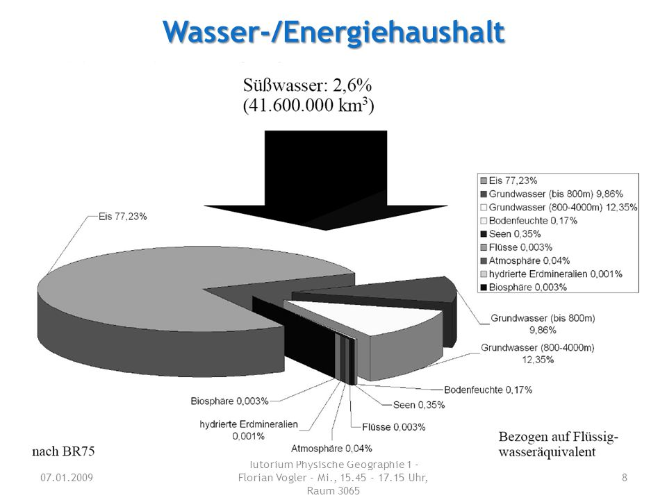 Wasser-/Energiehaushalt 07.01.2009 Tutorium Physische Geographie 1 - Florian Vogler - Mi., 15.45 - 17.15 Uhr, Raum 3065 8