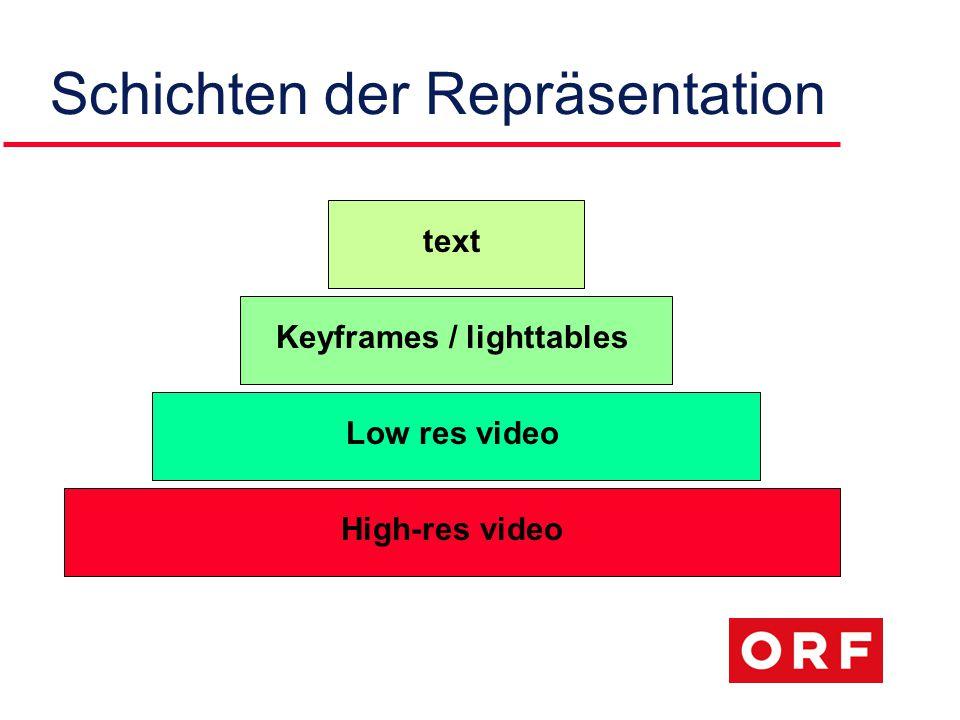 Schichten der Repräsentation text Keyframes / lighttables High-res video Low res video