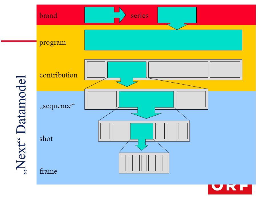 """ Next Datamodel program contribution ""sequence shot frame brandseries"