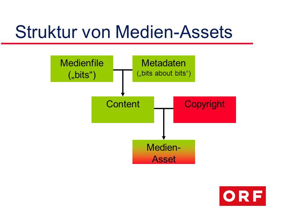 "Struktur von Medien-Assets Medienfile (""bits ) Metadaten (""bits about bits ) ContentCopyright Medien- Asset"