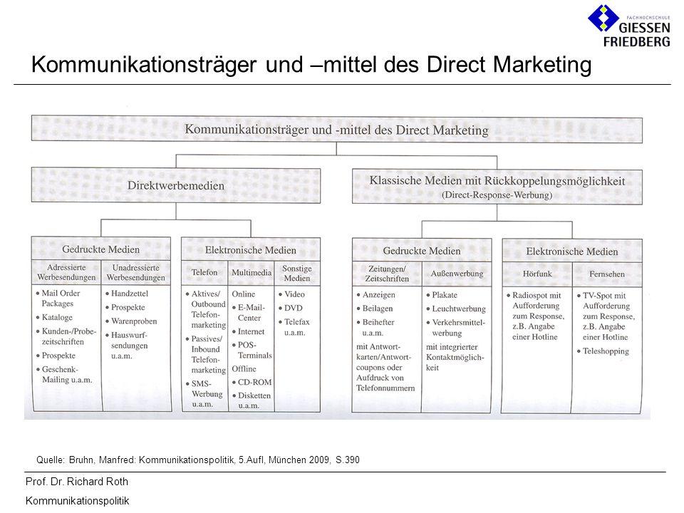 Prof. Dr. Richard Roth Kommunikationspolitik Kommunikationsträger und –mittel des Direct Marketing Quelle: Bruhn, Manfred: Kommunikationspolitik, 5.Au