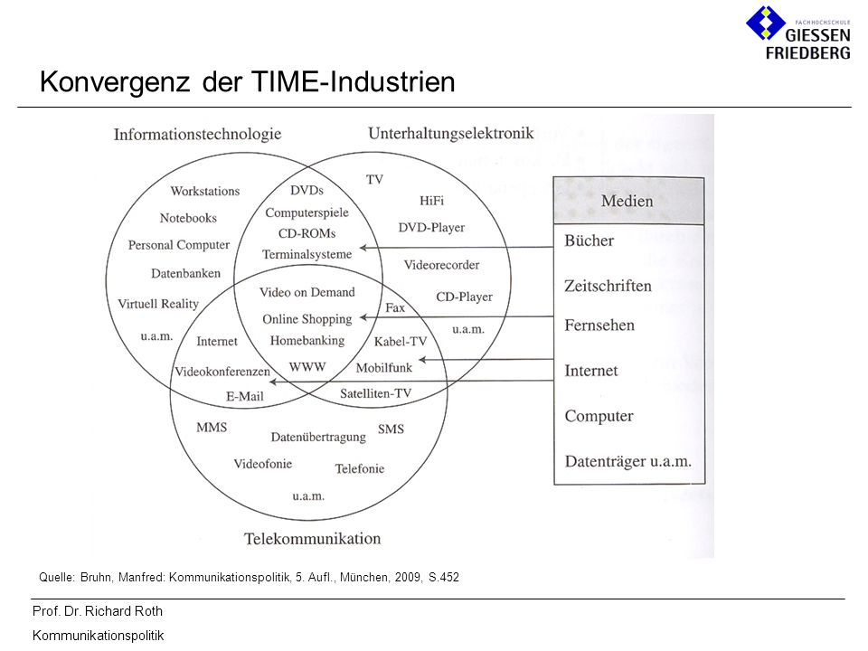 Prof. Dr. Richard Roth Kommunikationspolitik Konvergenz der TIME-Industrien Quelle: Bruhn, Manfred: Kommunikationspolitik, 5. Aufl., München, 2009, S.