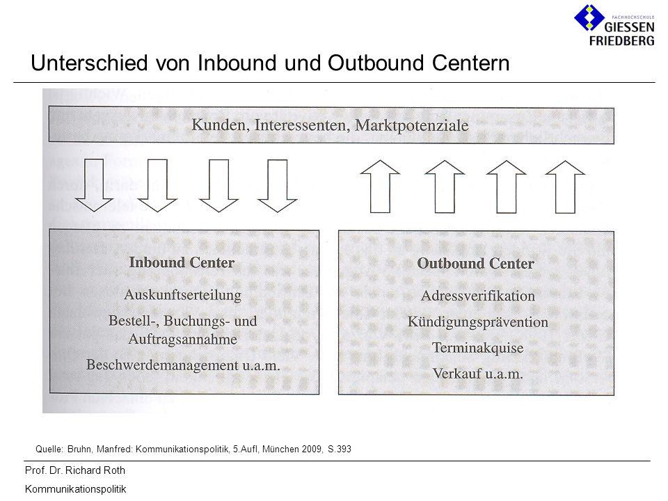 Prof. Dr. Richard Roth Kommunikationspolitik Unterschied von Inbound und Outbound Centern Quelle: Bruhn, Manfred: Kommunikationspolitik, 5.Aufl, Münch