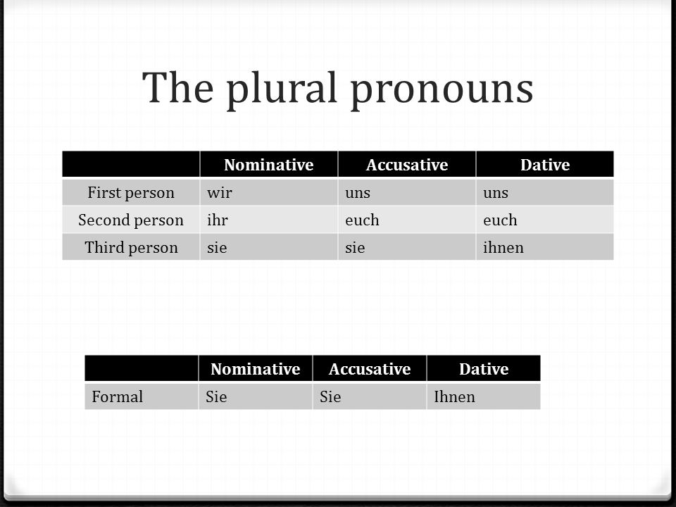 The plural pronouns NominativeAccusativeDative First personwiruns Second personihreuch Third personsie ihnen NominativeAccusativeDative FormalSie Ihne