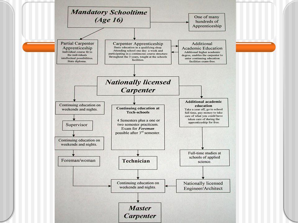 Fortbildungsdiagram