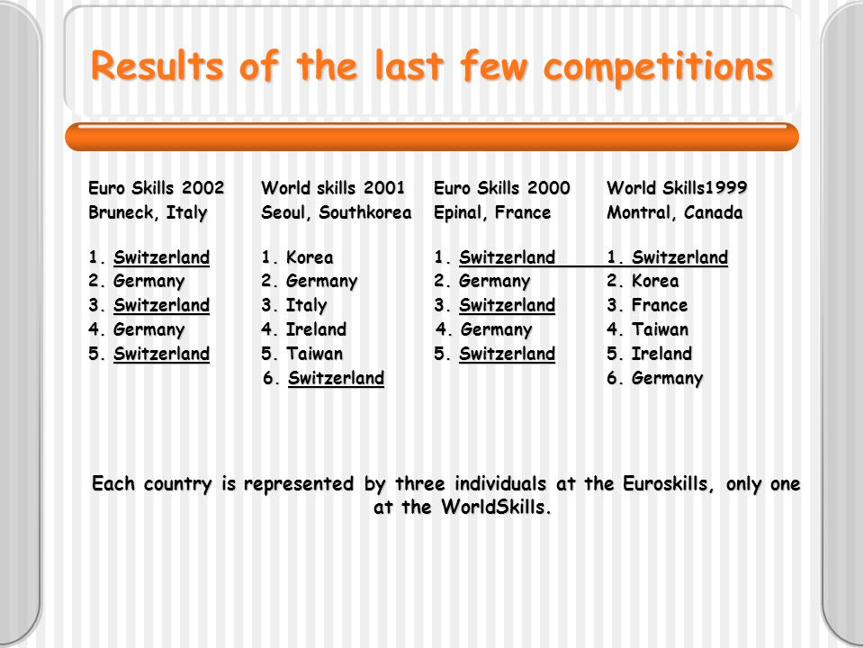 Results of the last few competitions Euro Skills 2002World skills 2001Euro Skills 2000 World Skills1999 Bruneck, ItalySeoul, SouthkoreaEpinal, FranceMontral, Canada 1.
