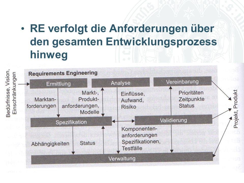 Rollen im RE Auftraggeber Benutzer PJM PM Marketing/Vertrieb Entwicklung QS PKT GF R-Ingenieur