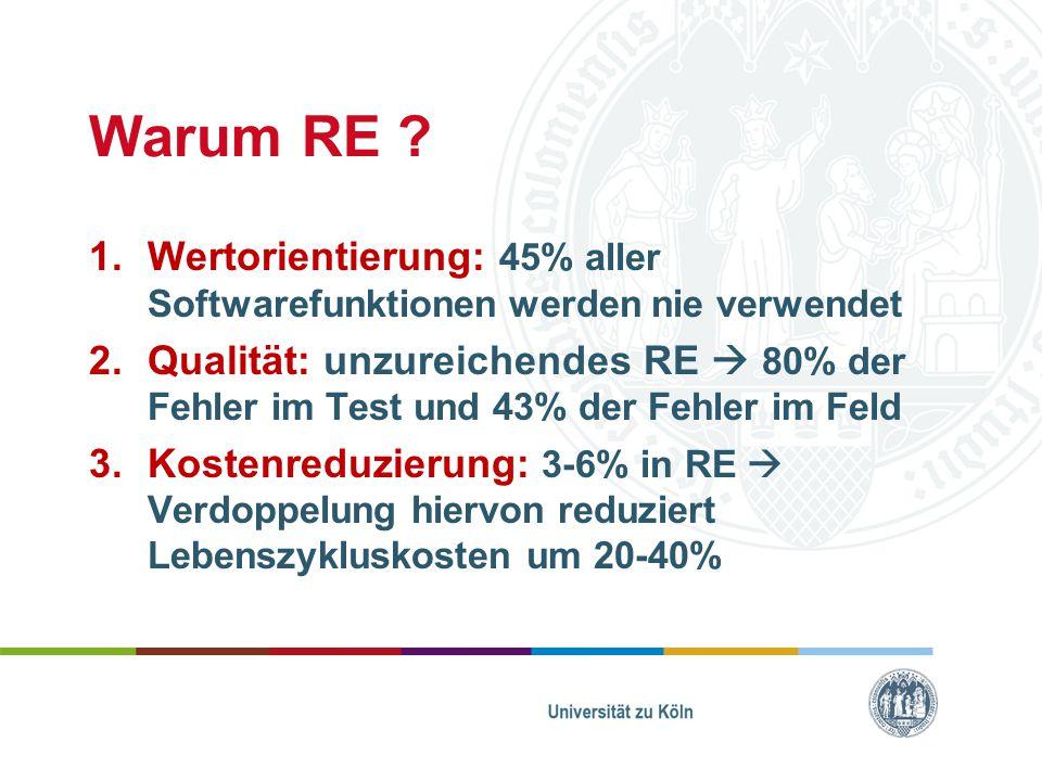 Warum RE ? 1.Wertorientierung: 45% aller Softwarefunktionen werden nie verwendet 2.Qualität: unzureichendes RE  80% der Fehler im Test und 43% der Fe