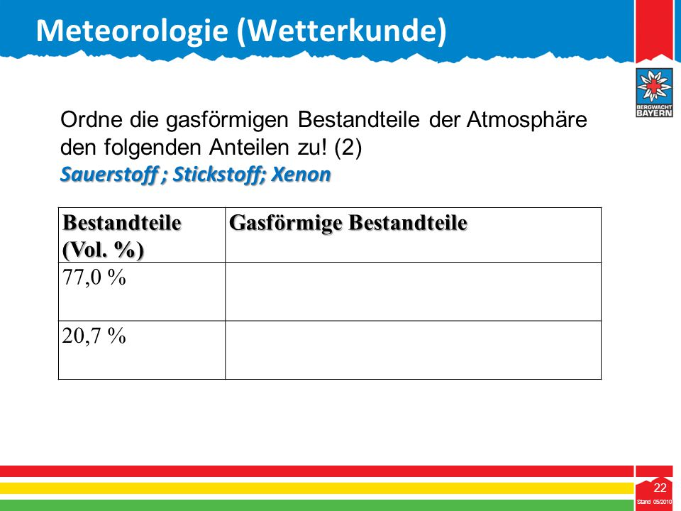 22 Stand 05/2010 22 Meteorologie (Wetterkunde) Stand 05/2010 Bestandteile (Vol. %) Gasförmige Bestandteile 77,0 % 20,7 % Ordne die gasförmigen Bestand