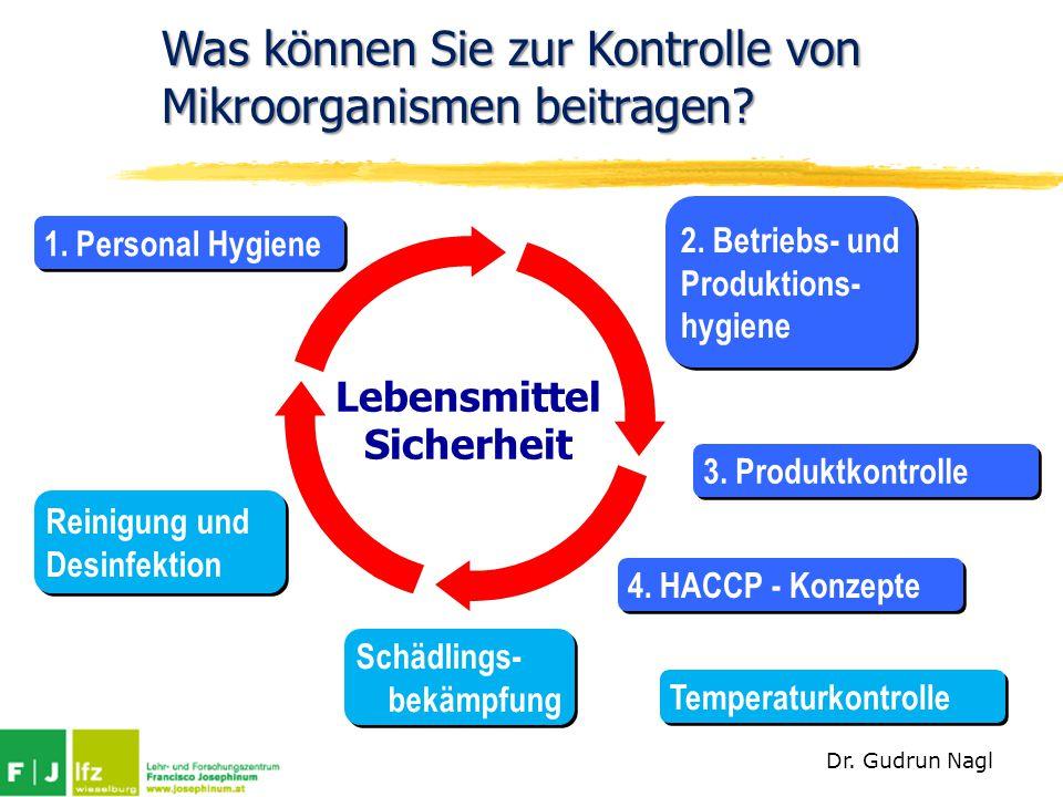 Was können Sie zur Kontrolle von Mikroorganismen beitragen? Reinigung und Desinfektion Reinigung und Desinfektion 1. Personal Hygiene 3. Produktkontro