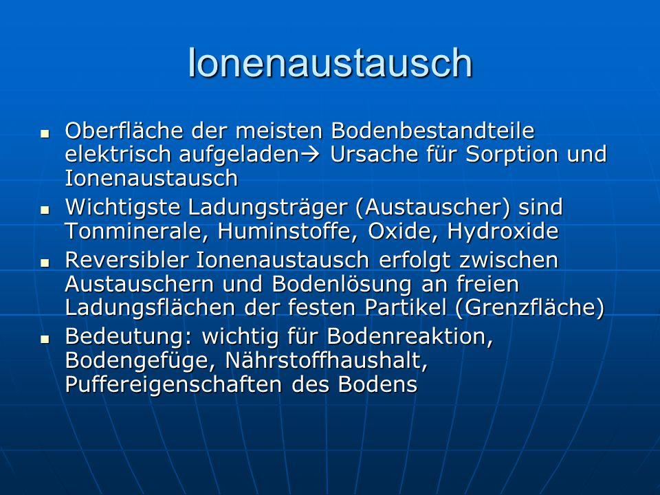 Ionenaustausch Oberfläche der meisten Bodenbestandteile elektrisch aufgeladen  Ursache für Sorption und Ionenaustausch Oberfläche der meisten Bodenbe