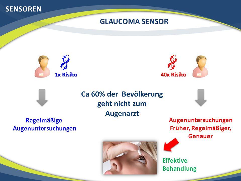 SENSOREN GLAUCOMA SENSOR 1x Risiko 40x Risiko Regelmäßige Augenuntersuchungen Früher, Regelmäßiger, Genauer Effektive Behandlung Ca 60% der Bevölkerun
