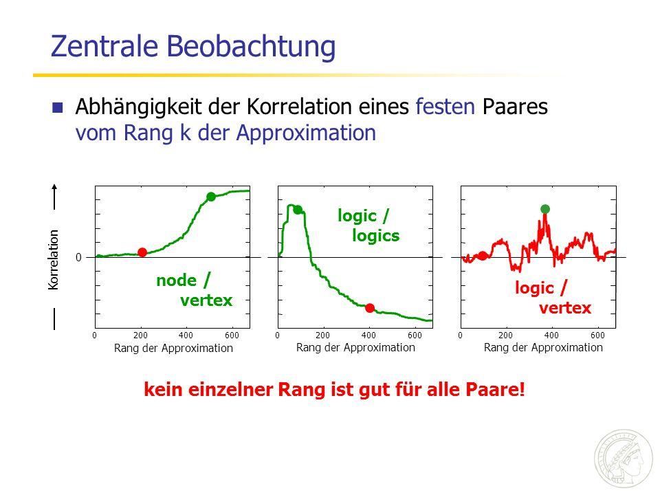 Zentrale Beobachtung Abhängigkeit der Korrelation eines festen Paares vom Rang k der Approximation node / vertex 2004006000 Rang der Approximation log
