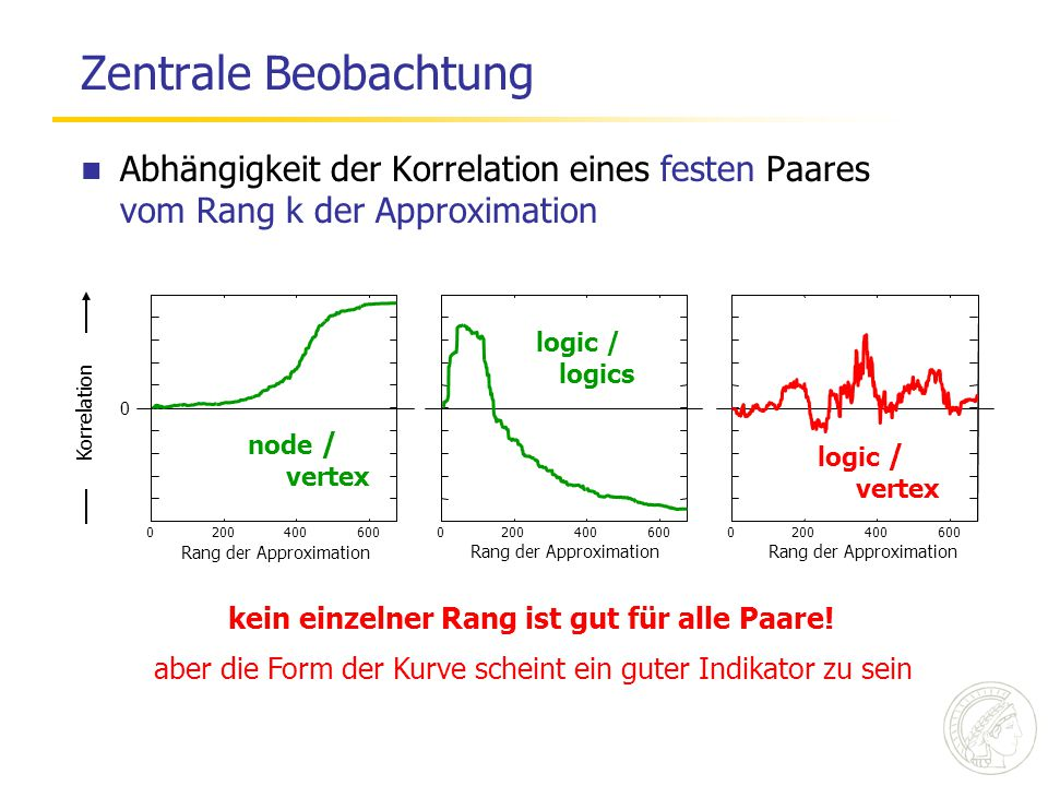 Zentrale Beobachtung Abhängigkeit der Korrelation eines festen Paares vom Rang k der Approximation node / vertex 2004006000 Rang der Approximation logic / logics 2004006000 Rang der Approximation logic / vertex 2004006000 Rang der Approximation Korrelation 0 kein einzelner Rang ist gut für alle Paare.