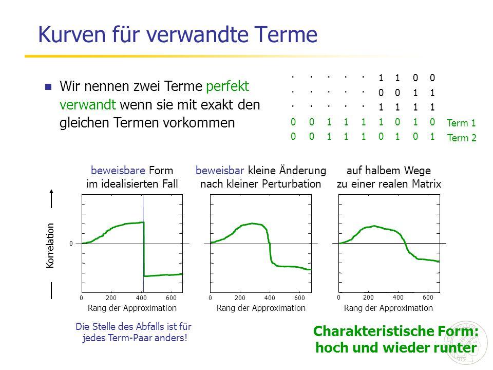 Kurven für verwandte Terme ·····1100 ·····0011 ·····1111 001111010 001110101 Wir nennen zwei Terme perfekt verwandt wenn sie mit exakt den gleichen Te