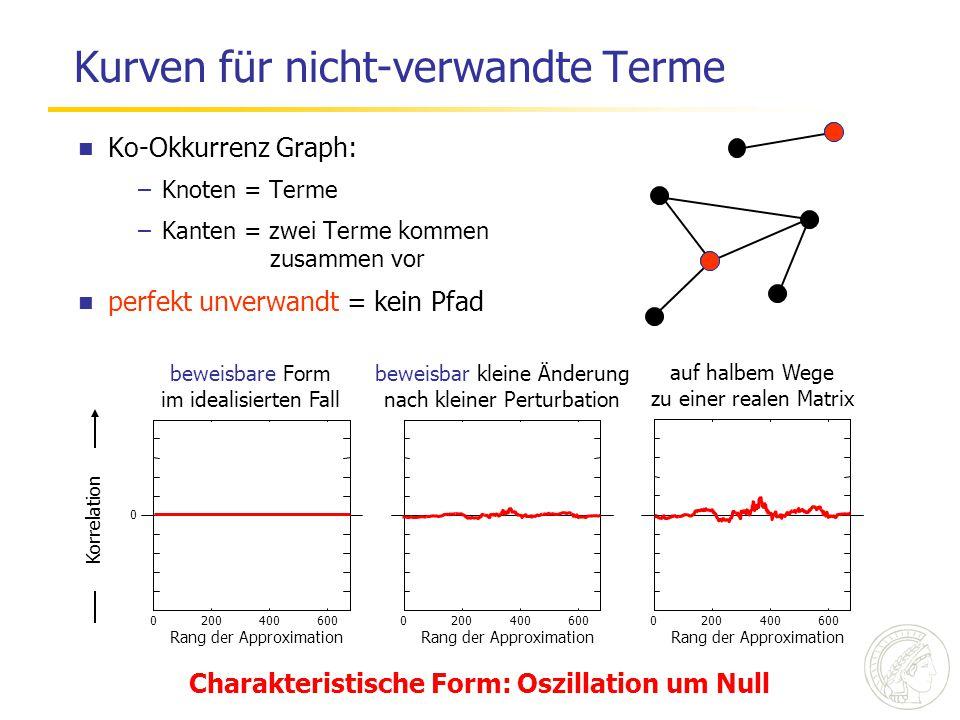 Kurven für nicht-verwandte Terme Ko-Okkurrenz Graph: –Knoten = Terme –Kanten = zwei Terme kommen zusammen vor perfekt unverwandt = kein Pfad 200400600