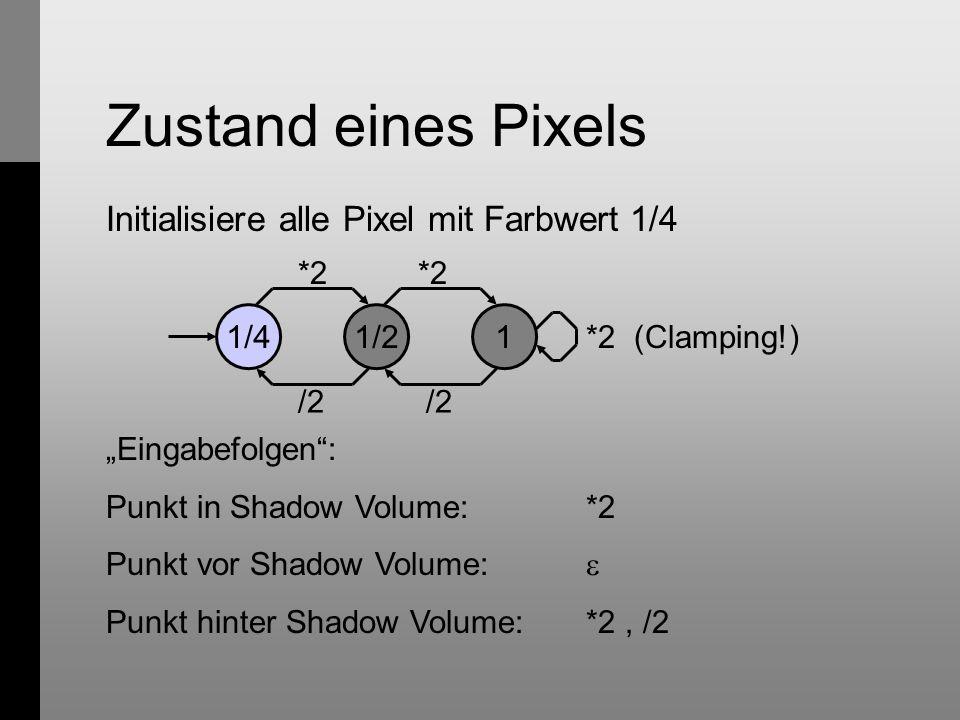 """Zustand eines Pixels Initialisiere alle Pixel mit Farbwert 1/4 1/41/21 *2 /2 *2 /2 *2 (Clamping!) """"Eingabefolgen : Punkt in Shadow Volume:*2 Punkt vor Shadow Volume:  Punkt hinter Shadow Volume:*2, /2"""
