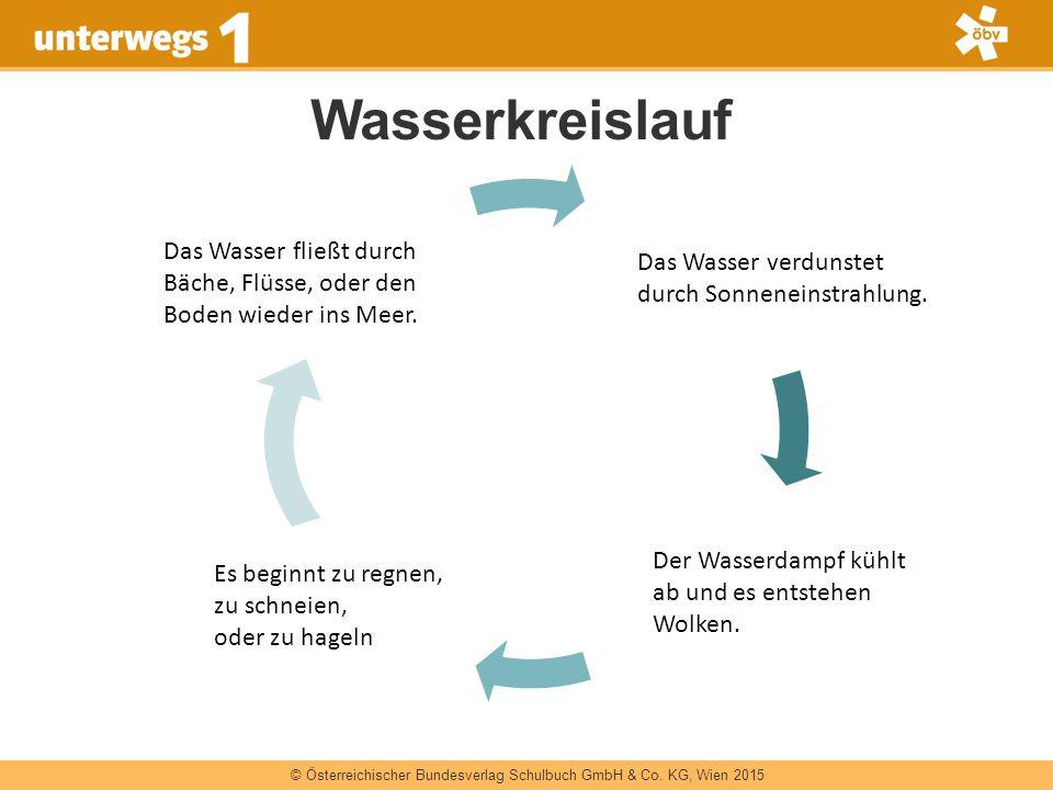 © Österreichischer Bundesverlag Schulbuch GmbH & Co. KG, Wien 2015 Wasserkreislauf Es beginnt zu regnen, zu schneien, oder zu hageln Das Wasser fließt