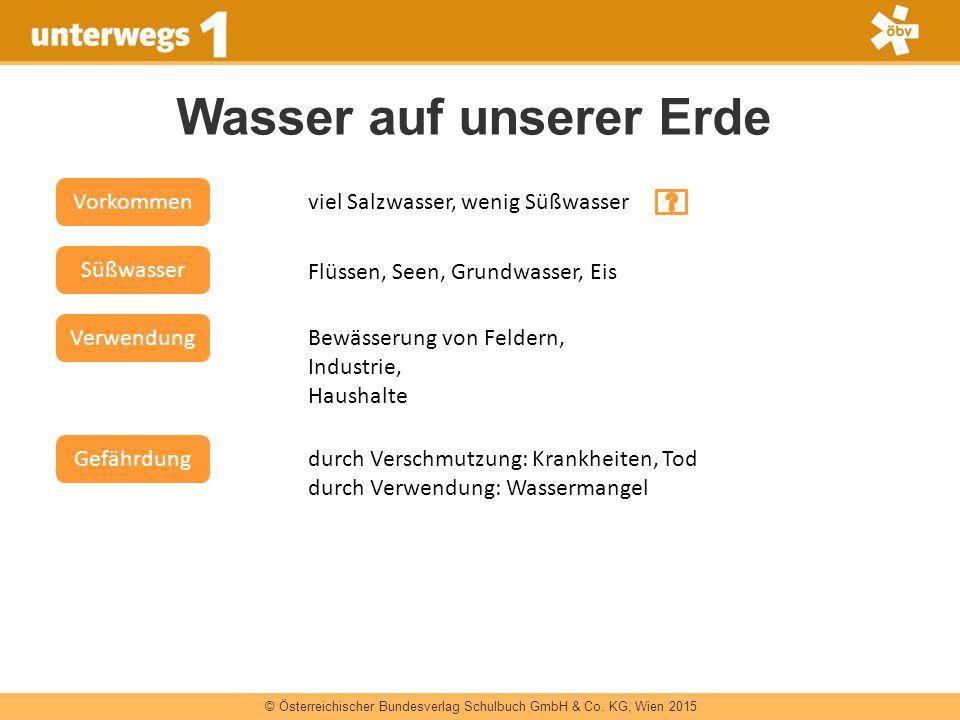 © Österreichischer Bundesverlag Schulbuch GmbH & Co. KG, Wien 2015 Wasser auf unserer Erde Vorkommen viel Salzwasser, wenig Süßwasser Süßwasser Flüsse