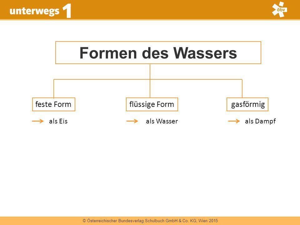 © Österreichischer Bundesverlag Schulbuch GmbH & Co. KG, Wien 2015 Formen des Wassers feste Formflüssige Form gasförmig als Eis als Wasserals Dampf