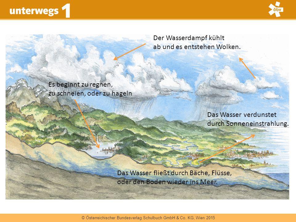 © Österreichischer Bundesverlag Schulbuch GmbH & Co. KG, Wien 2015 Das Wasser verdunstet durch Sonneneinstrahlung. Der Wasserdampf kühlt ab und es ent