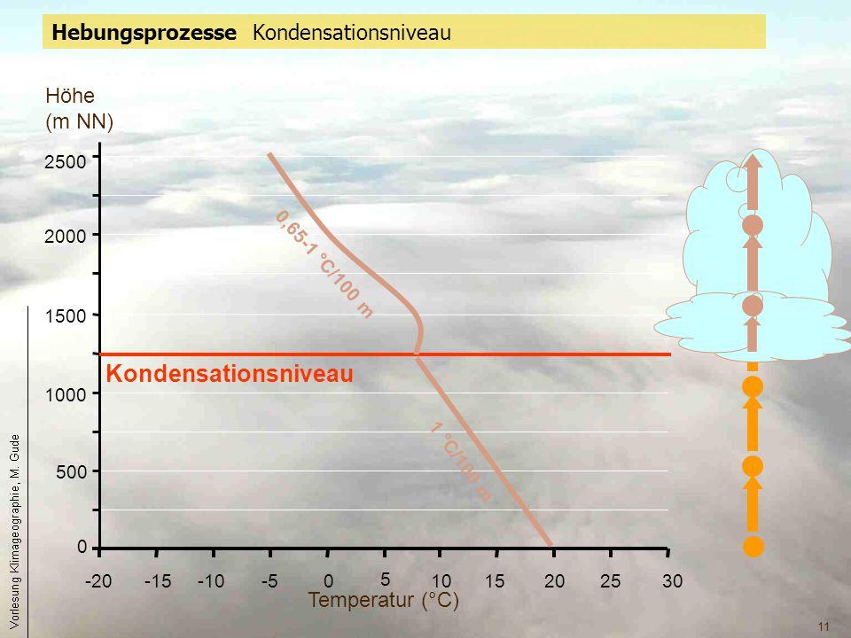 11 Hebungsprozesse Kondensationsniveau 0 500 1000 1500 2000 2500 -20-15-10-50 5 1015202530 1 °C/100 m Temperatur (°C) Höhe (m NN) Kondensationsniveau