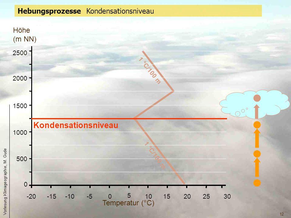 12 0 500 1000 1500 2000 2500 -20-15-10-50 5 1015202530 1 °C/100 m Temperatur (°C) Höhe (m NN) Kondensationsniveau 1 °C/100 m Hebungsprozesse Kondensat
