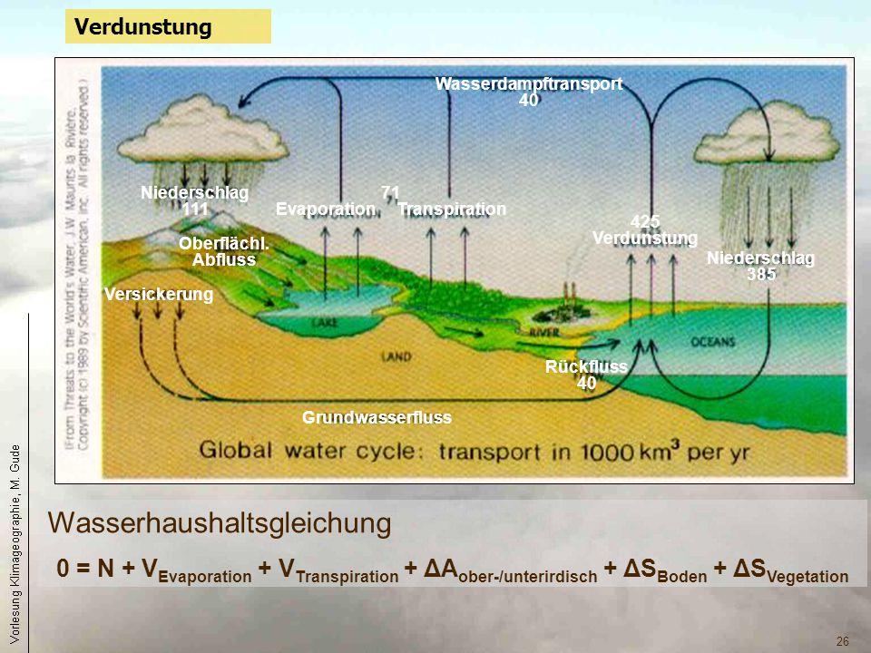 26 Verdunstung Niederschlag 111 Niederschlag 385 425 Verdunstung 71 Evaporation Transpiration Wasserdampftransport 40 Grundwasserfluss Rückfluss 40 Ve