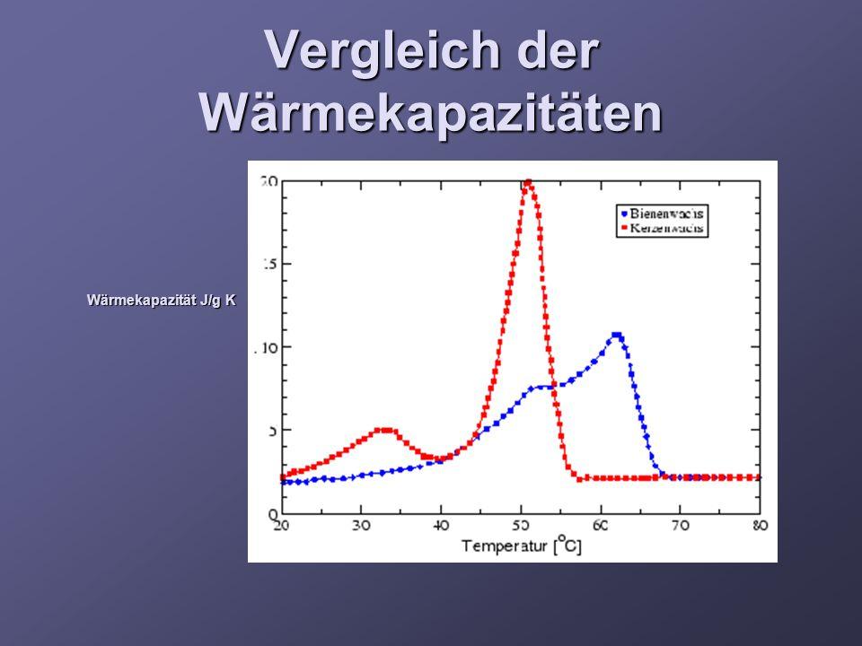 Vergleich der Wärmekapazitäten Wärmekapazität J/g K