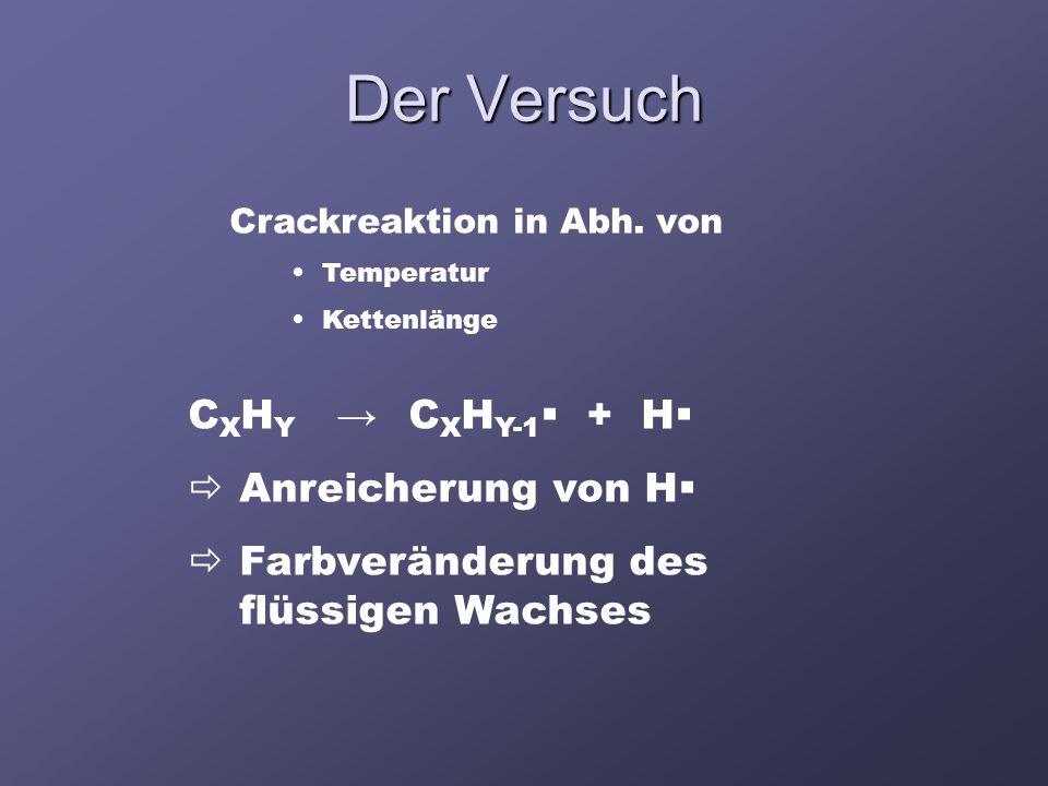 Der Versuch C X H Y → C X H Y-1  + H   Anreicherung von H   Farbveränderung des flüssigen Wachses Crackreaktion in Abh. von Temperatur Kettenläng