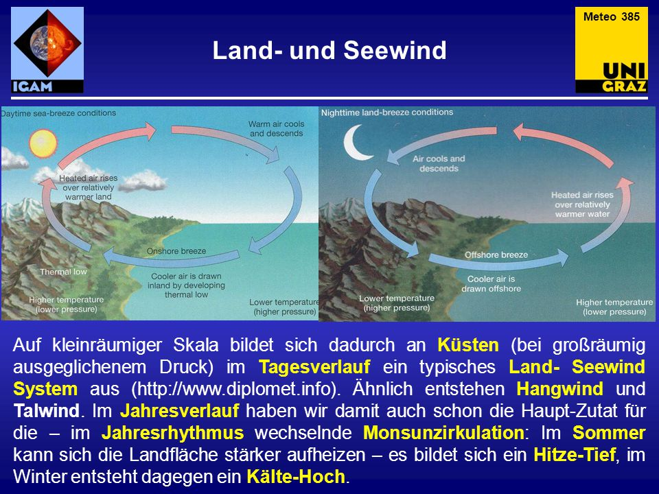 Land- und Seewind Meteo 385 Auf kleinräumiger Skala bildet sich dadurch an Küsten (bei großräumig ausgeglichenem Druck) im Tagesverlauf ein typisches Land- Seewind System aus (http://www.diplomet.info).