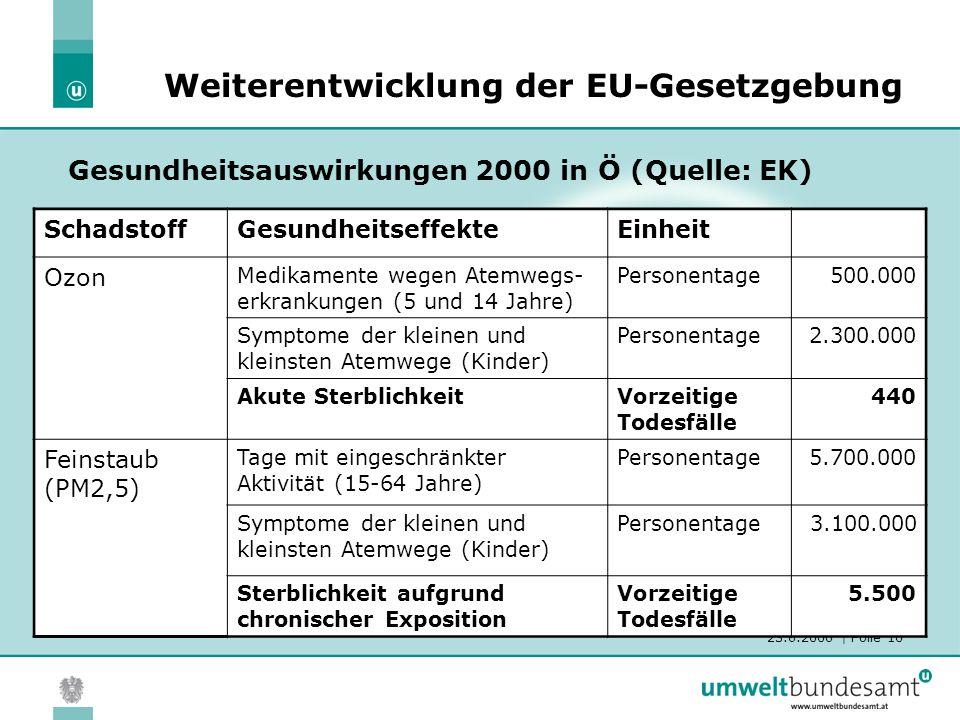23.6.2006 | Folie 10 Gesundheitsauswirkungen 2000 in Ö (Quelle: EK) Weiterentwicklung der EU-Gesetzgebung SchadstoffGesundheitseffekteEinheit Ozon Med
