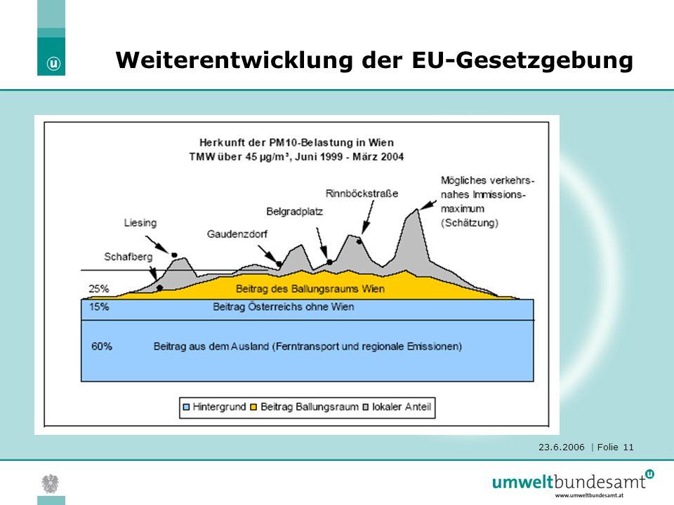 23.6.2006 | Folie 11 Weiterentwicklung der EU-Gesetzgebung