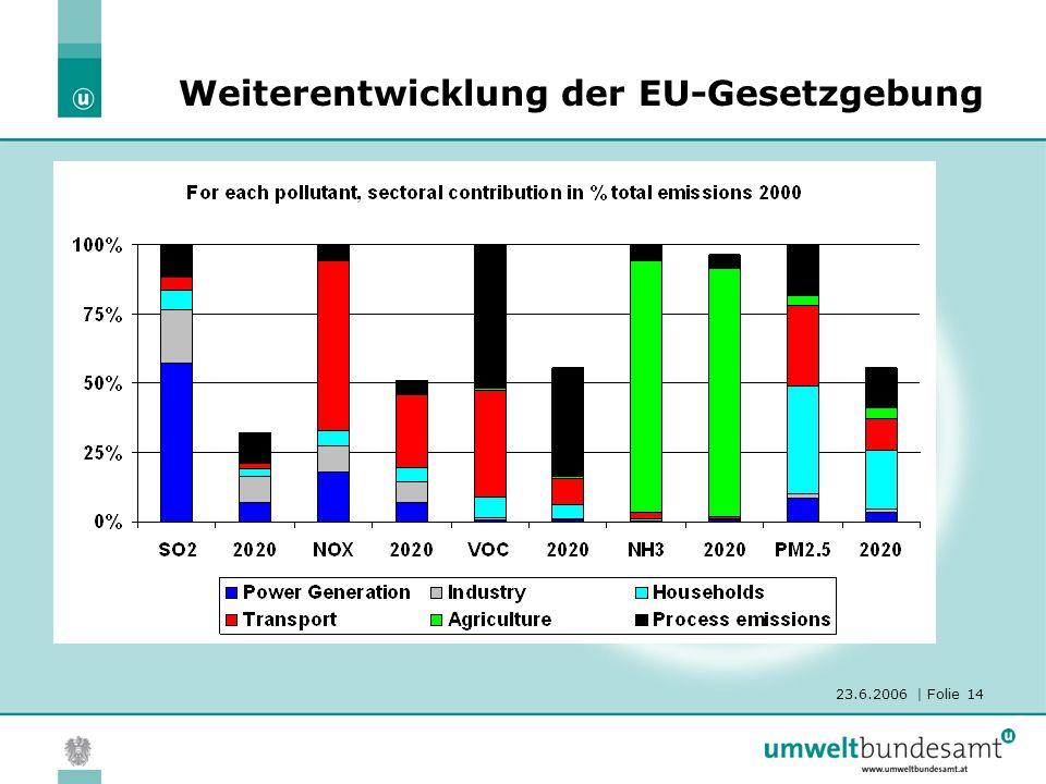 23.6.2006 | Folie 14 Weiterentwicklung der EU-Gesetzgebung