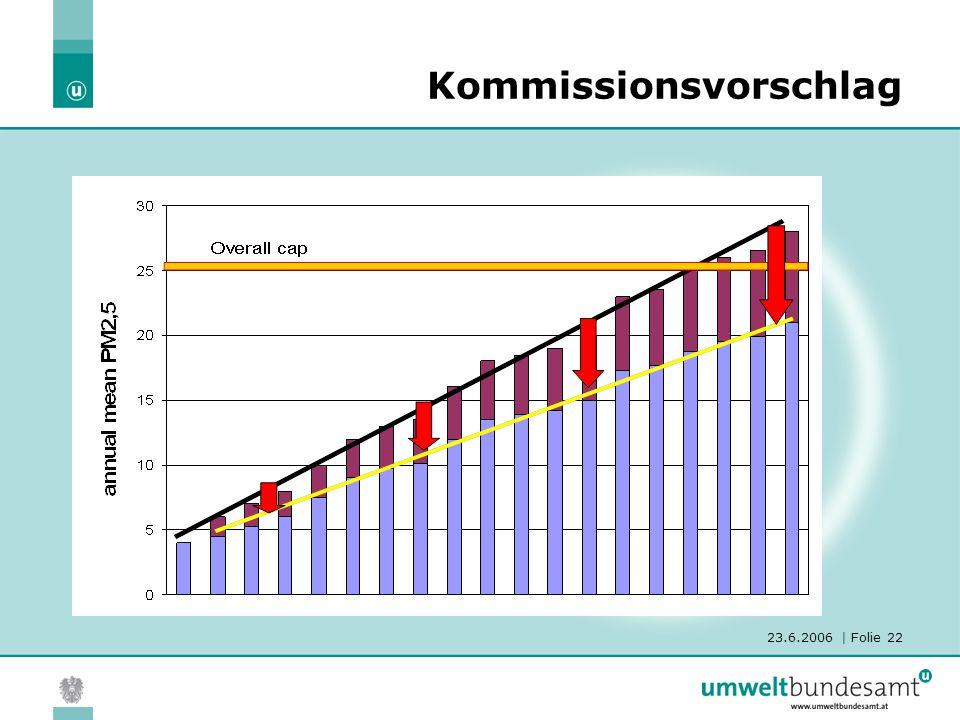 23.6.2006 | Folie 22 Kommissionsvorschlag