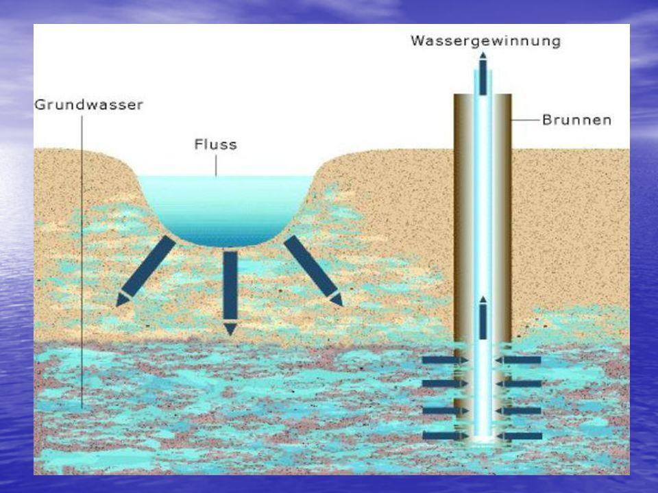 Die Möglichkeiten der Wasserversorgung: Uferfiltration Uferfiltration Künstliche Grundwassererzeugung Künstliche Grundwassererzeugung Entsalzen von Meerwasser Entsalzen von Meerwasser Regenwasser Regenwasser