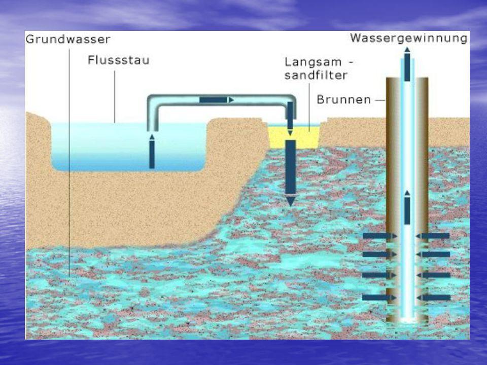 1. Uferfiltration: Brunnen werden um das Ufer herum angelegt. Grundwasser wird entnommen Brunnen werden um das Ufer herum angelegt. Grundwasser wird e