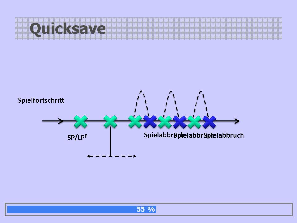 Quicksave SP/LP P Spielfortschritt Spielabbruch 55 %
