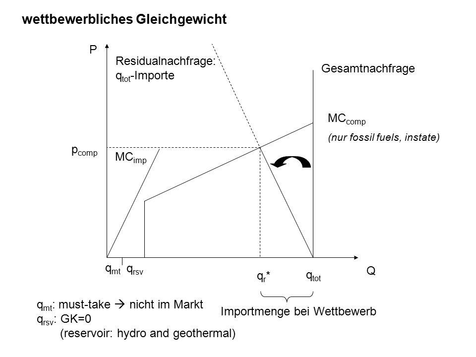 q mt q rsv q mt : must-take  nicht im Markt q rsv : GK=0 (reservoir: hydro and geothermal) MC imp q tot Gesamtnachfrage P Q Residualnachfrage: q tot -Importe MC comp (nur fossil fuels, instate) p comp qr*qr* wettbewerbliches Gleichgewicht Importmenge bei Wettbewerb