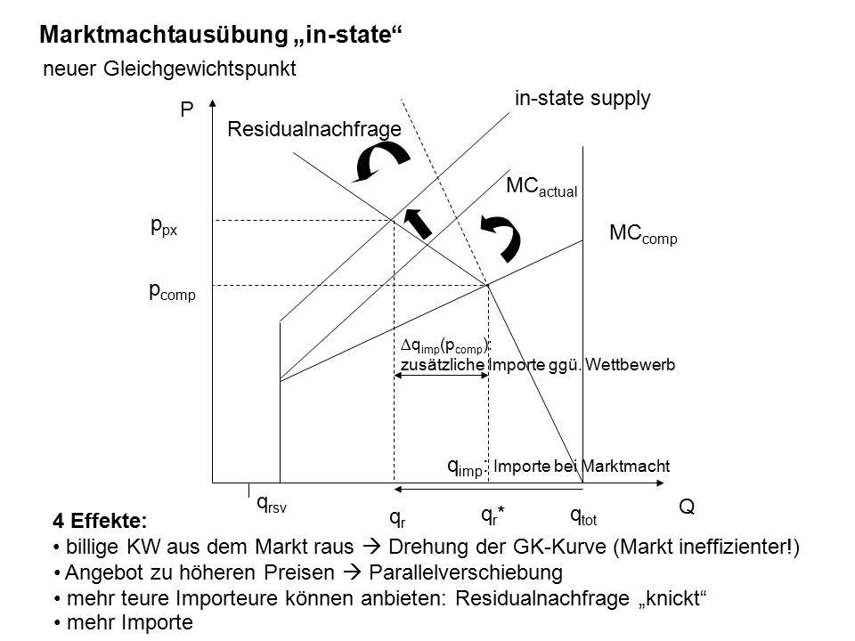 """q tot P Q Residualnachfrage MC comp p comp qr*qr* MC actual Marktmachtausübung """"in-state 4 Effekte: billige KW aus dem Markt raus  Drehung der GK-Kurve (Markt ineffizienter!) in-state supply Angebot zu höheren Preisen  Parallelverschiebung mehr teure Importeure können anbieten: Residualnachfrage """"knickt p px qrqr neuer Gleichgewichtspunkt q imp : Importe bei Marktmacht ∆q imp (p comp ): zusätzliche Importe ggü."""