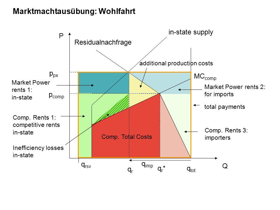 q tot P Q Residualnachfrage MC comp p comp qr*qr* Marktmachtausübung: Wohlfahrt in-state supply p px qrqr q imp q rsv total payments Comp.