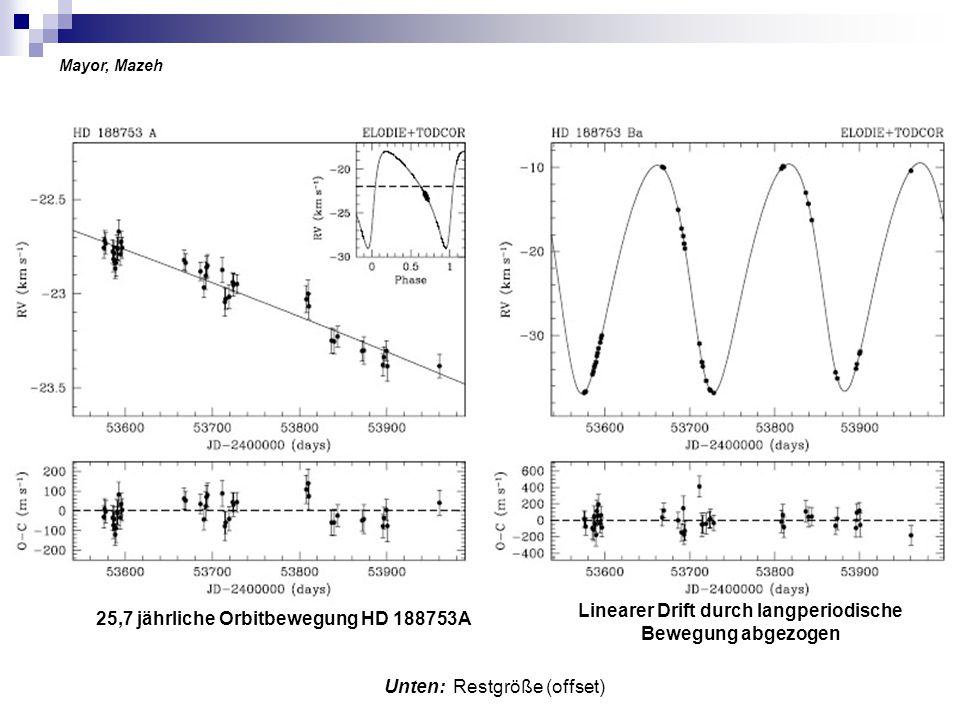 Unten: Restgröße (offset) 25,7 jährliche Orbitbewegung HD 188753A Linearer Drift durch langperiodische Bewegung abgezogen Mayor, Mazeh