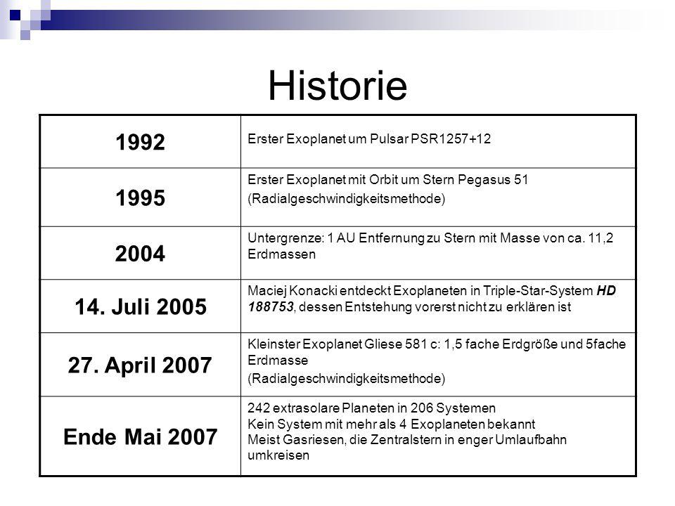 Historie 1992 Erster Exoplanet um Pulsar PSR1257+12 1995 Erster Exoplanet mit Orbit um Stern Pegasus 51 (Radialgeschwindigkeitsmethode) 2004 Untergrenze: 1 AU Entfernung zu Stern mit Masse von ca.