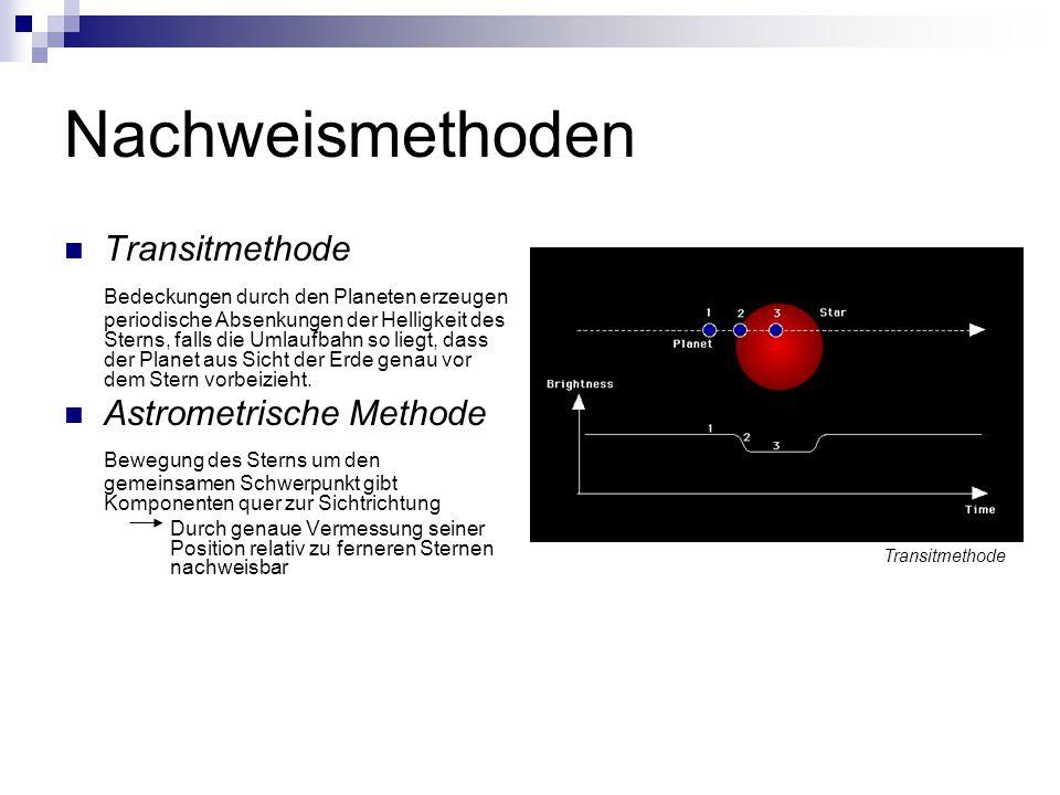 Nachweismethoden Transitmethode Bedeckungen durch den Planeten erzeugen periodische Absenkungen der Helligkeit des Sterns, falls die Umlaufbahn so liegt, dass der Planet aus Sicht der Erde genau vor dem Stern vorbeizieht.